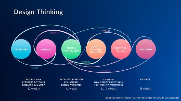 DesignThinking_UXC