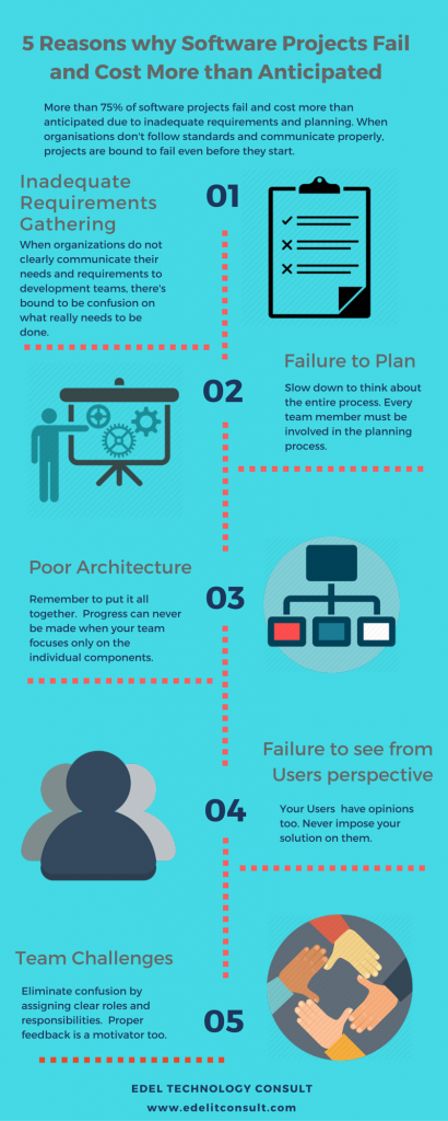 Reasons why Software Projets Fail and cost more than anticipated