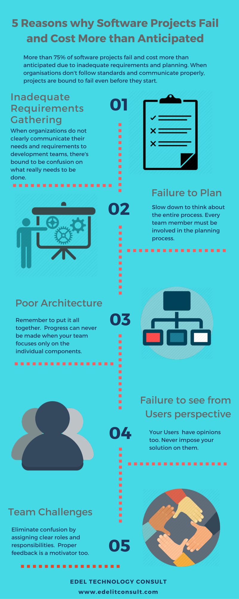 """why software fails essay The 2 main reasons why software fails published on january 11, 2017  but who wants to read an article that says """"the 42 reasons a software project fails to meet the initial business ."""